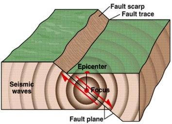 diagram_of_an_earthquake