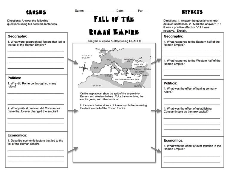 Fall of Roman
